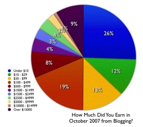 blog earnings from Problogger.com