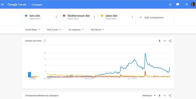 Comparison for diets on google trends third search